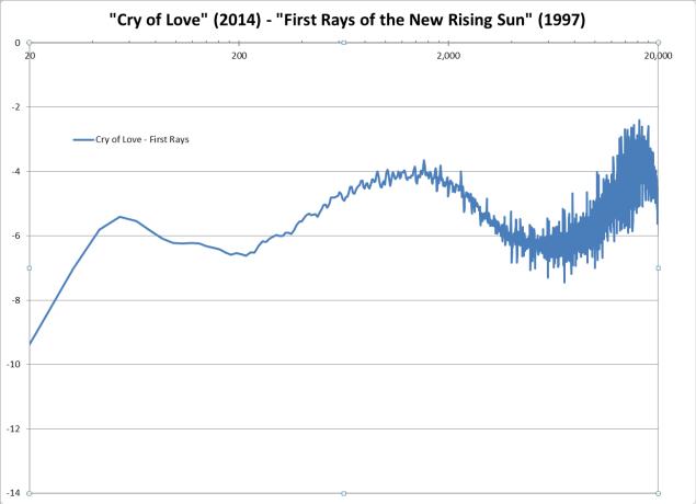 """Jimi Hendrix - Freedom [EQ]: Si on voulait """"égaliser"""" la version First Rays pour obtenir la courbe de fréquences sur """"Cry of Love"""", voici la correction qu'il faudrait opérer."""